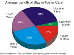 "research paper and foster care This finding aligns with craft's research, which states that ""foster care is a lot of work and stress, but it's also very rewarding  call for papers ¦ urc ."
