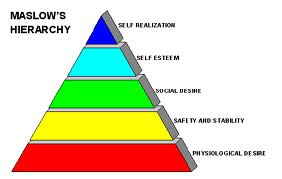 maslow s hierarchy of needs essay example Maslow theory essays examine the theory of the hierarchy of needs developed by abraham maslow.