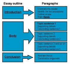 essay outline hook