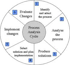 what is the purpose of your thesis statement in the process analysis